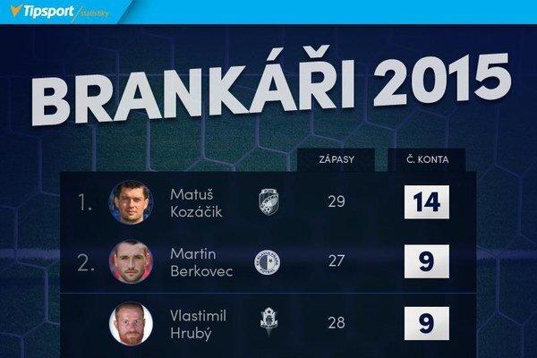 V každom druhom zápase nedostal slovenský reprezentant v službách Plzne gól.
