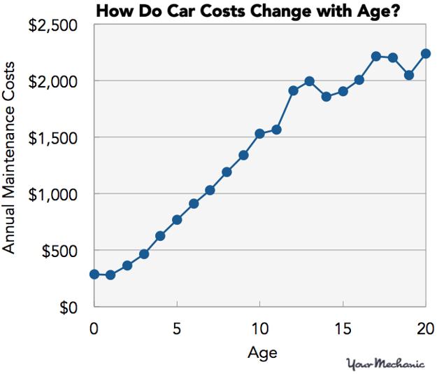 Graf ročných nákladov na údržbu auta.
