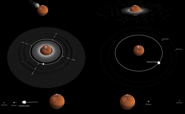 Diagram ukazuje kolízny model vytvorenia dvoch mesiacov Marsu – od veľkého nárazu až po zničenie mesiacov.