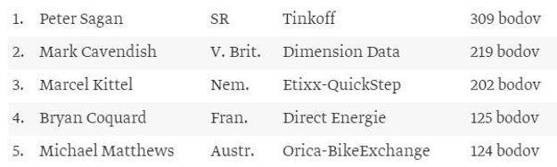 Poradie v súťaži o zelený dres pre najaktívnejšieho pretekára pred šprintérskou prémiou.