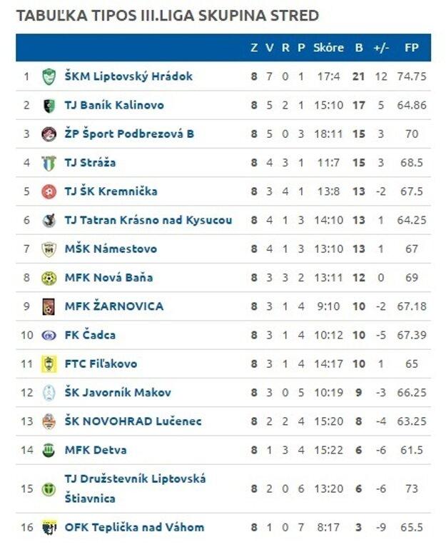 Futbalnet.sk