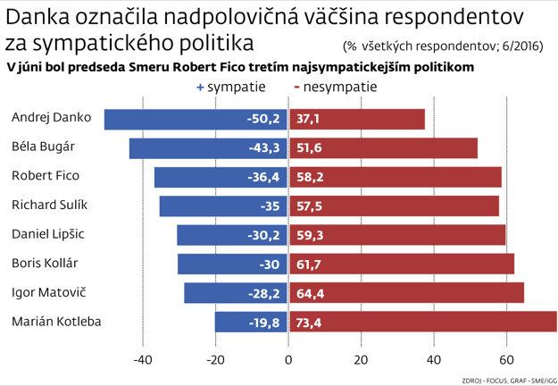 Focus, prieskum sympatii politikov v júni 2016