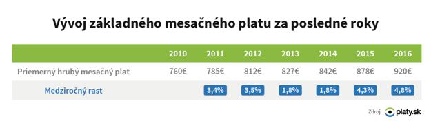 Vývoj základného mesačného platu za posledné roky