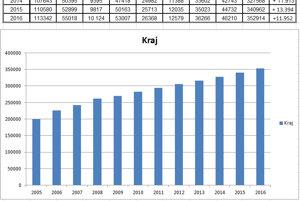 Počet áut v kraji aj okresoch. Je ich stále viac, ročne pribúdajú tisícky.