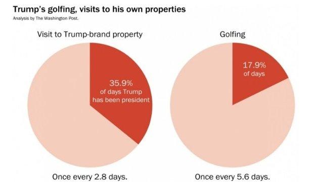 Koľko času trávi Trump návštevou svojich majetkov a koľko času trávi hraním golfu?