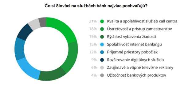 Výsledky prieskumu.