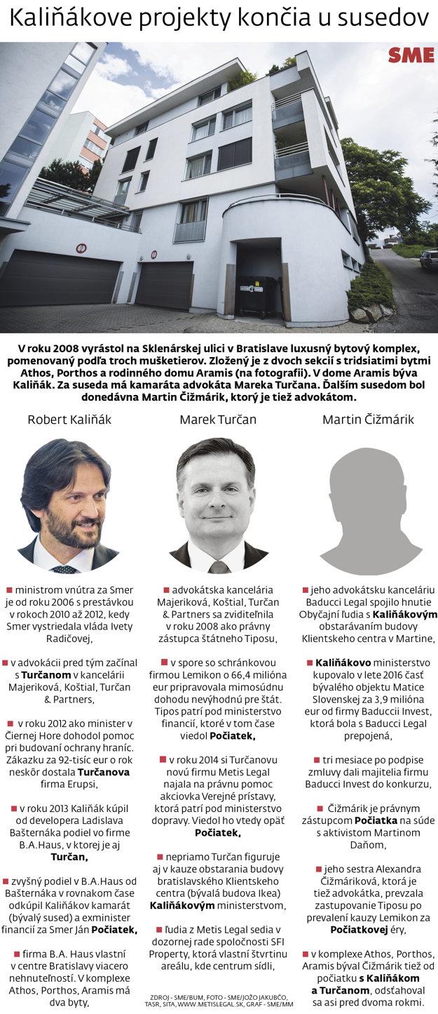 V roku 2008 sa minister Robert Kaliňák presťahoval do domu na Sklenárskej ulici v Bratislave.