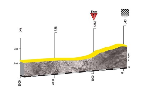 Profil posledných troch kilometrov 3. etapy pretekov Okolo Poľska 2017.