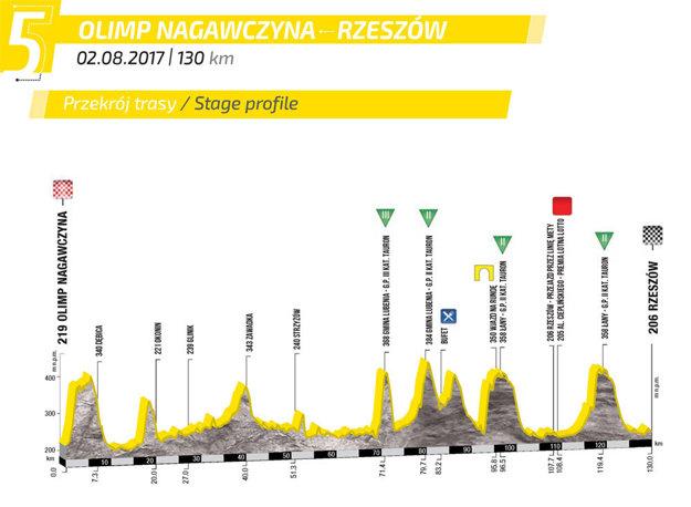 Profil etapy.