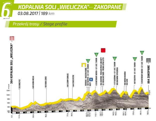 Profil 6. etapy Okolo Poľska.