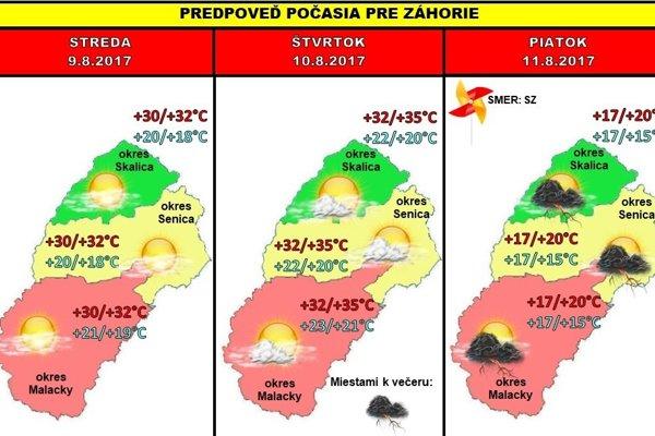 Predpoveď počasia na tento týždeň.