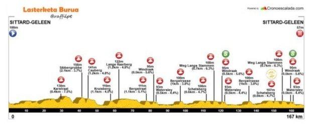 Profil 5. etapy BinkcBank Tour 2017.