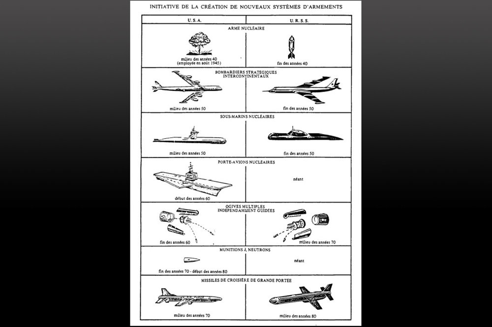Porovnanie moderných zbraňových systémov NATO a Varšavskej zmluvy.