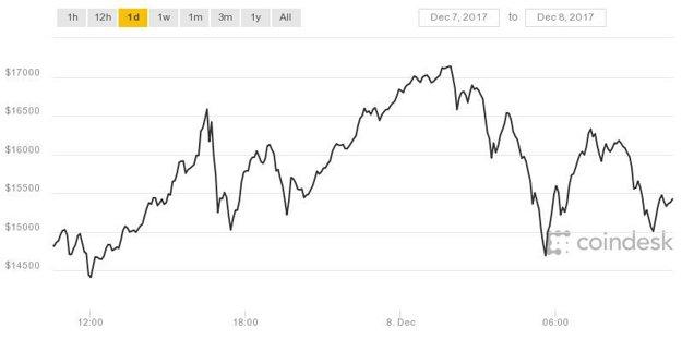 Vývoj ceny bitcoinu od 7. decebra po dopoludnie 8. decembra.