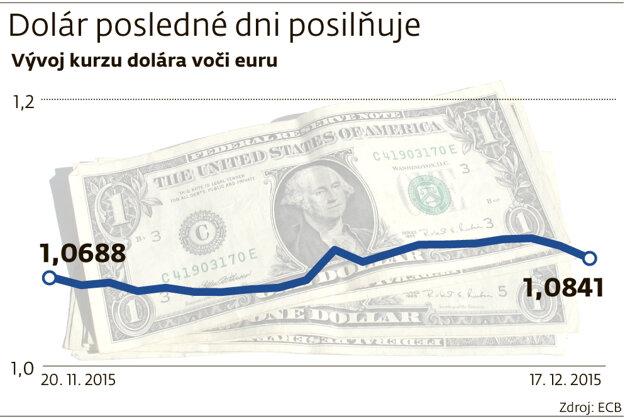 Dolár posilňuje.