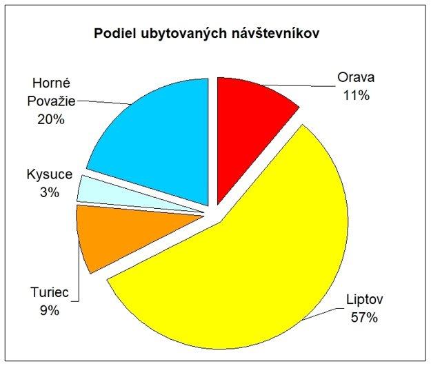 Podiel ubytovaných návštevníkov v regiónoch Žilinského kraja, 1.-3. štvrťrok 2017. Zdroj Štatistický úrad SR.