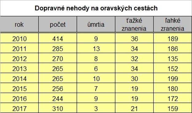 Dopravné nehody na Oravských cestách. Zdroj: Polícia