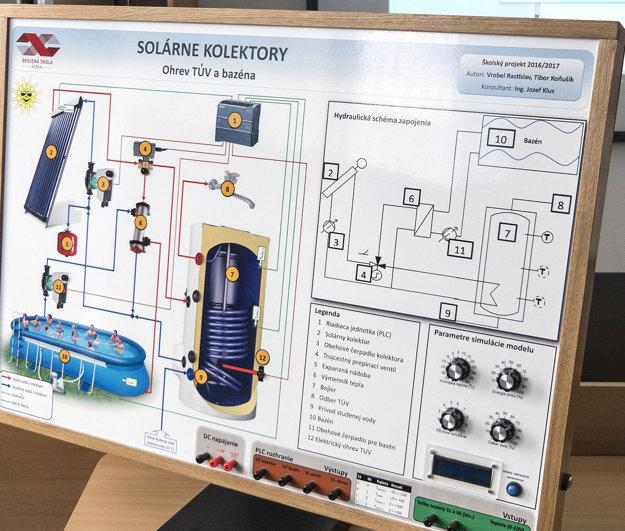 Model riadenia solárneho ohrevu cez PLC.