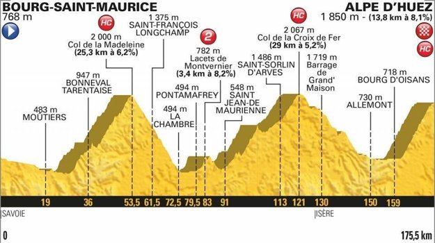 12. etapa na Tour de France 2018 - Trasa, mapa, pamiatky