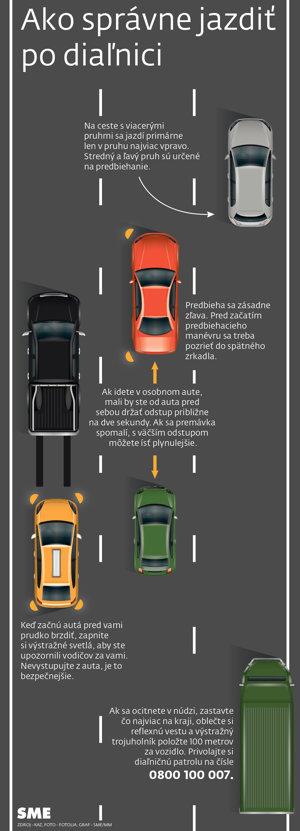 Ako správne jazdiť po diaľnici.