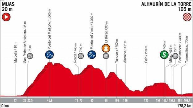 3. etapa na Vuelta 2018 - Trasa, mapa, pamiatky