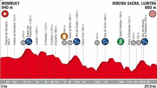 11. etapa na Vuelta 2018 - Trasa, mapa, pamiatky