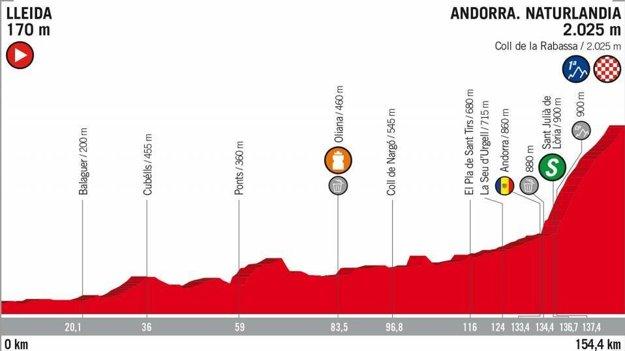 19. etapa na Vuelta 2018 - Trasa, mapa, pamiatky