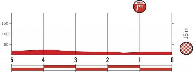 Profil posledných kilometrov 5. etapy pretekov Vuelta 2018.