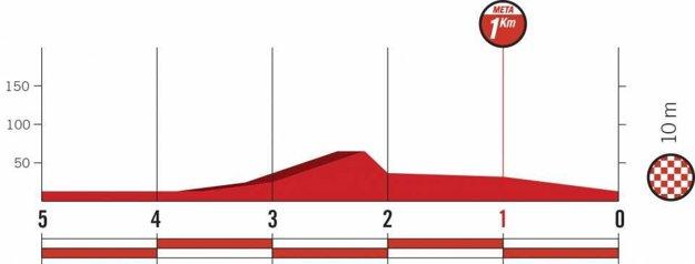 Profil posledných kilometrov 1. etapy pretekov Vuelta 2018.