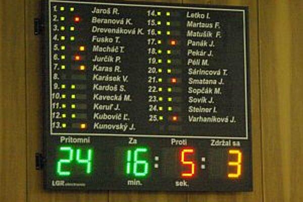 Hlasovanie o doplnku.