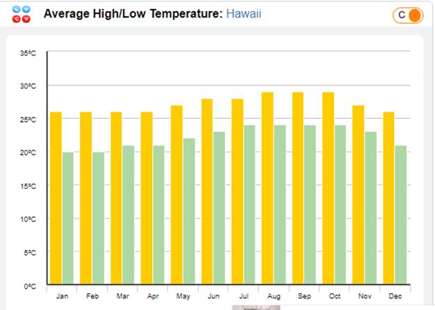 Priemerné najvyššie a najnižšie teploty v jednotlivých mesiacoch