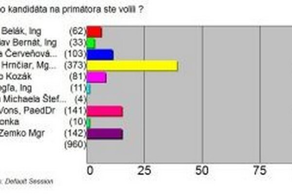 Graf predbežných výsledkov primátorských volieb v Martine.