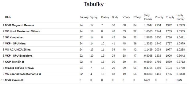Tabuľka 1. ligy mužov.