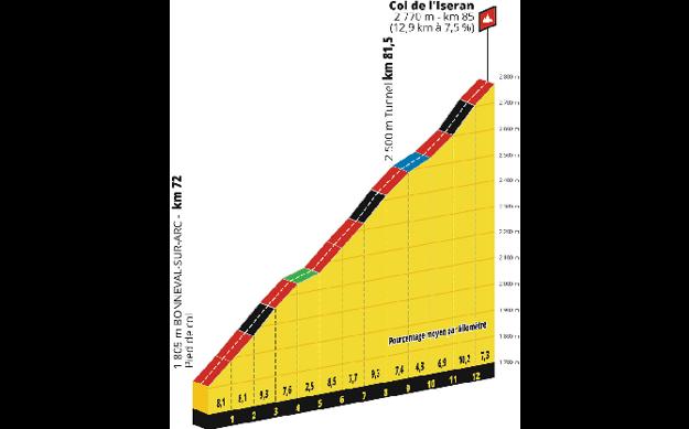 19. etapa Tour de France - výstup na Col de l'Iseran.