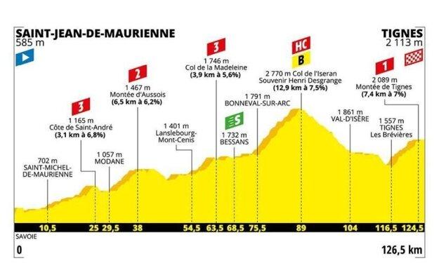 19. etapa na Tour de France 2019 - Trasa, mapa, pamiatky