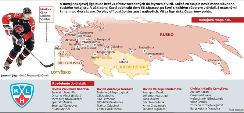 Kontinentalna Hokejova Liga Sport Sme