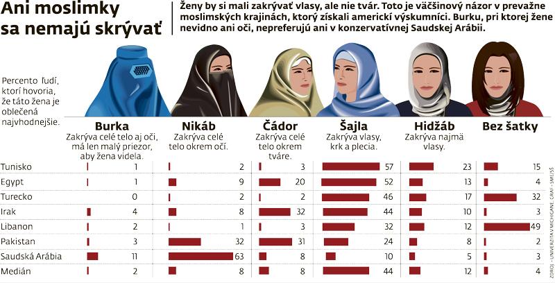 Zoznamka Moslimský muž bozkávanie