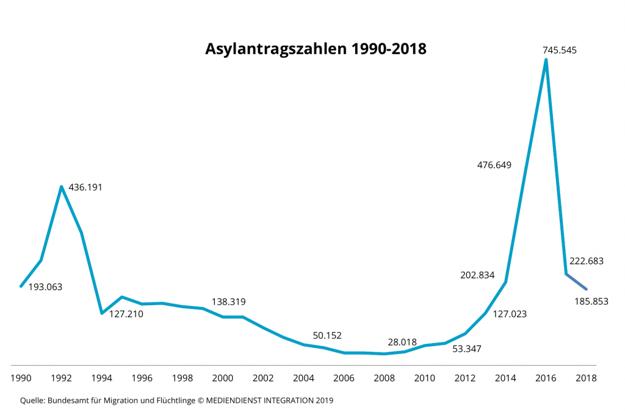 Počet žiadostí o azyl v Nemecku 1990 až 2018.