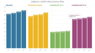 Grafy: Ako rástli mzdy, dôchodky či počet mužov na materskej