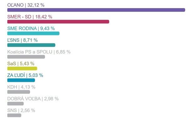 Výsledky volieb v okrese Senica.