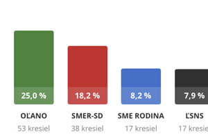 Výsledky volieb do NR SR.