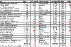 Rebríček platov košických starostov v hrubom podľa údajov z mája 2020.