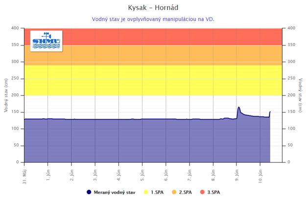 Vývoj hladiny Hornádu meranej stanicou Kysak.