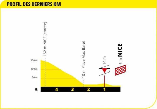 2. etapa na Tour de France 2020 - záverečný kilometer.