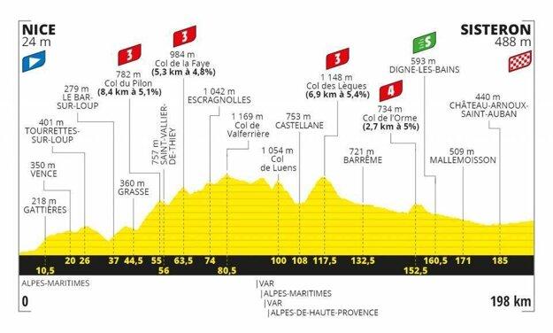 3. etapa na Tour de France 2020 - Trasa, mapa, pamiatky
