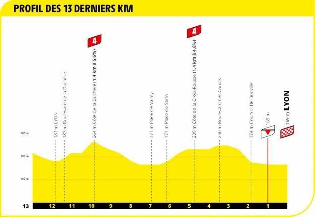 14. etapa na Tour de France 2020 - záverečné kilometre.