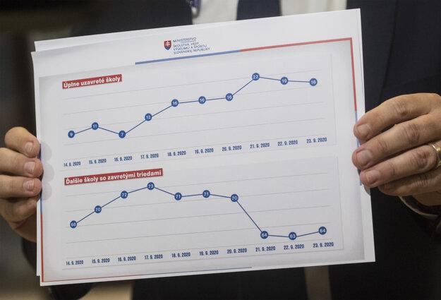 Koronavírus na Slovensku: Minister školstva, vedy, výskumu a športu Branislav Gröhling (SaS) ukazuje novinárom graf s úplne uzavretými školami a ďalšie školy so zavretými triedami.