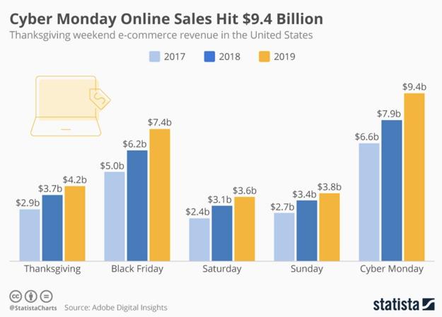 Tržby online predaje od Dňa vďakyvzdania (štvrtok) až po kyber pondelok v USA