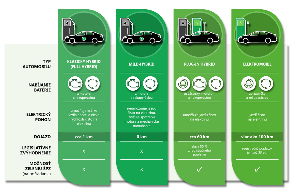 Zelené značky, plug-in hybridy, iV. Čo je čo vo svete elektromobilov (infografika)