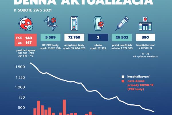Pandemická situácia na Slovensku k sobote 29. máju 2021.